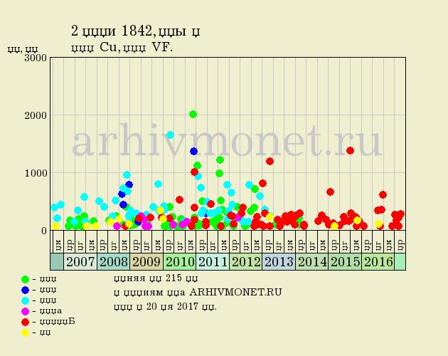 nikolaj1-1842-2_kopejki-em-Cu-VF.png