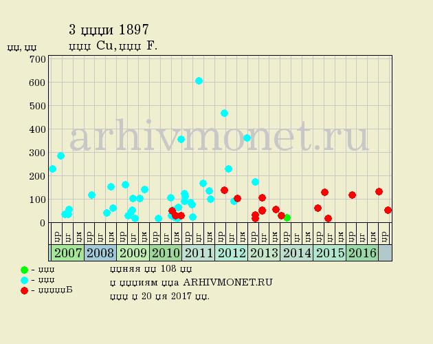 3 копейки 1897 года СПБ - цена на аукционах, качество F (хорошее)