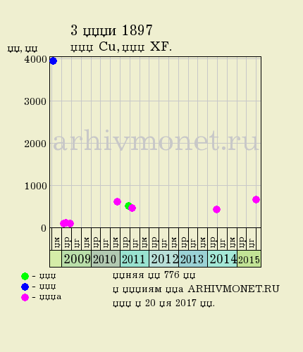 3 копейки 1897 года СПБ - цена на аукционах, качество XF (отличное)