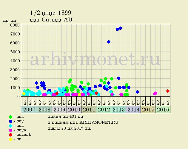 1/2 копейки 1899 года СПБ - цена на аукционах, качество AU (превосходное)