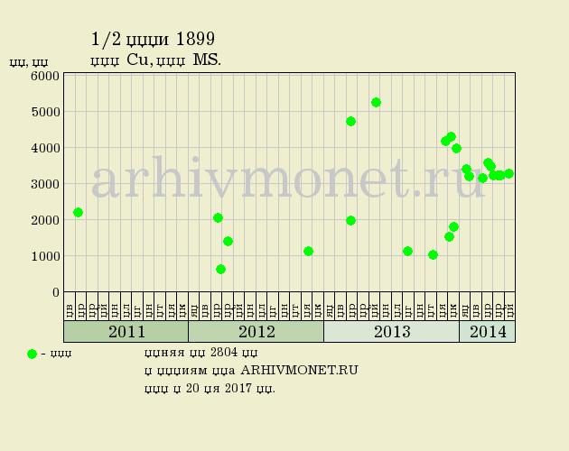 1/2 копейки 1899 года СПБ - цена на аукционах, качество MS
