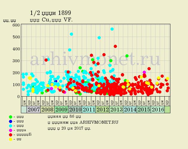 1/2 копейки 1899 года СПБ - цена на аукционах, качество VF (очень хорошее)