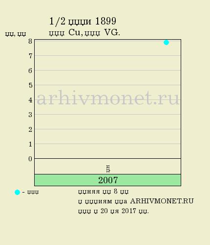 1/2 копейки 1899 года СПБ - цена на аукционах, качество VG (удовлетворительное)