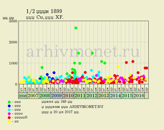 1/2 копейки 1899 года СПБ - цена на аукционах, качество XF (отличное)