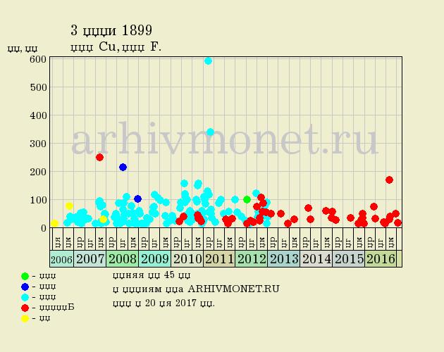 3 копейки 1899 года СПБ - цена на аукционах, качество F (хорошее)