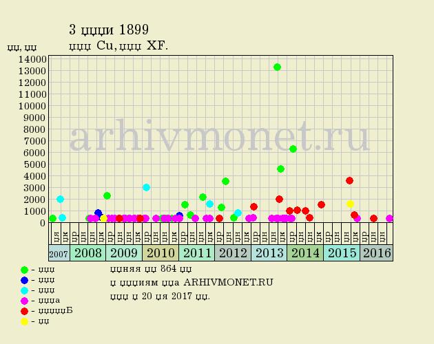 3 копейки 1899 года СПБ - цена на аукционах, качество XF (отличное)