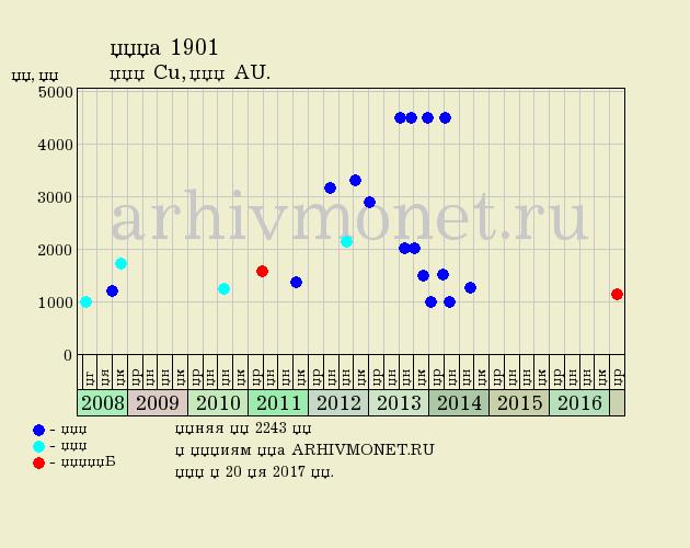 1 копейка 1901 года СПБ - цена на аукционах, качество AU (превосходное)