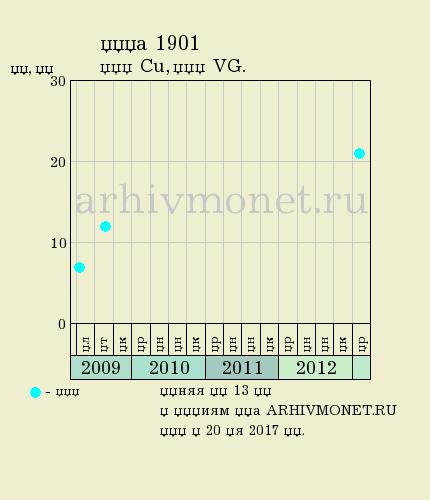 1 копейка 1901 года СПБ - цена на аукционах, качество VG (удовлетворительное)