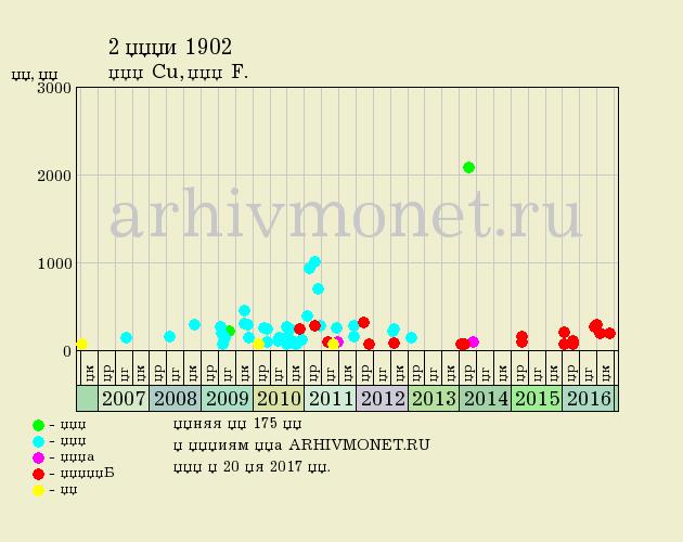 2 копейки 1902 года СПБ - цена на аукционах, качество F (хорошее)