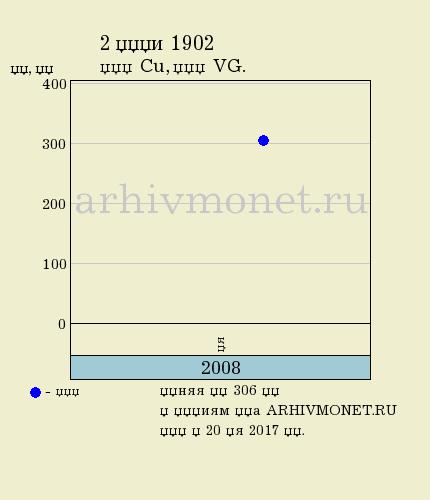 2 копейки 1902 года СПБ - цена на аукционах, качество VG (удовлетворительное)