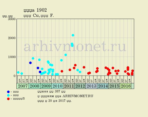 1 копейка 1902 года СПБ - цена на аукционах, качество F (хорошее)