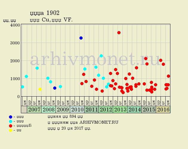 1 копейка 1902 года СПБ - цена на аукционах, качество VF (очень хорошее)