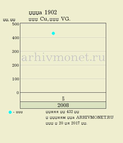 1 копейка 1902 года СПБ - цена на аукционах, качество VG (удовлетворительное)