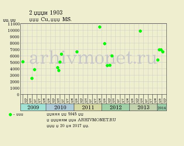 2 копейки 1903 года СПБ - цена на аукционах, качество MS