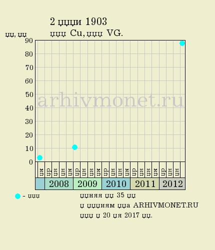 2 копейки 1903 года СПБ - цена на аукционах, качество VG (удовлетворительное)