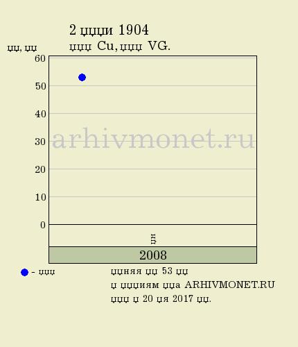 2 копейки 1904 года СПБ - цена на аукционах, качество VG (удовлетворительное)