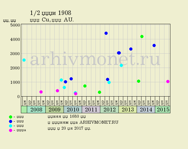 1/2 копейки 1908 года СПБ - цена на аукционах, качество AU (превосходное)