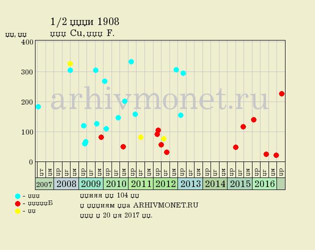 1/2 копейки 1908 года СПБ - цена на аукционах, качество F (хорошее)