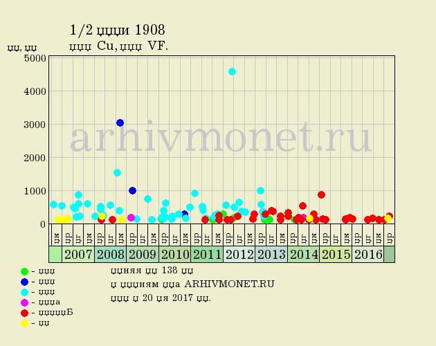 1/2 копейки 1908 года СПБ - цена на аукционах, качество VF (очень хорошее)