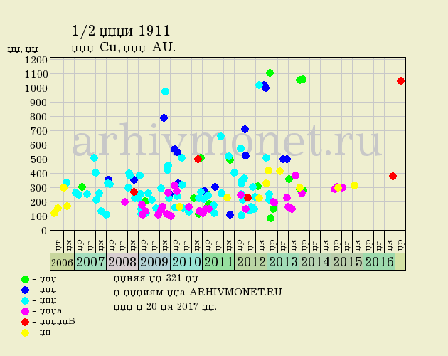 1/2 копейки 1911 года СПБ - цена на аукционах, качество AU (превосходное)
