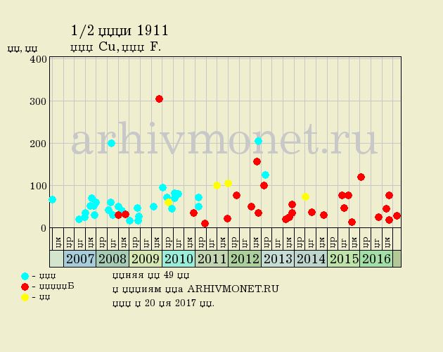 1/2 копейки 1911 года СПБ - цена на аукционах, качество F (хорошее)