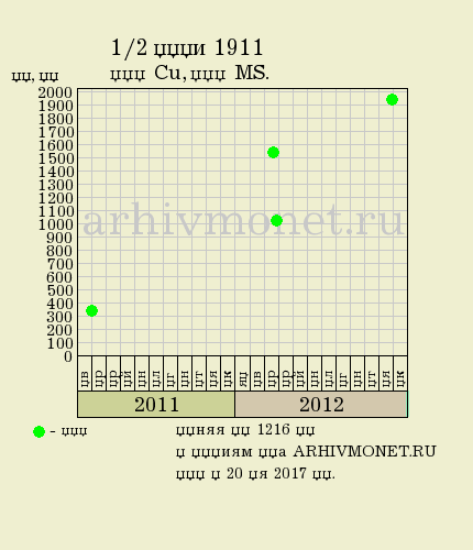 1/2 копейки 1911 года СПБ - цена на аукционах, качество MS