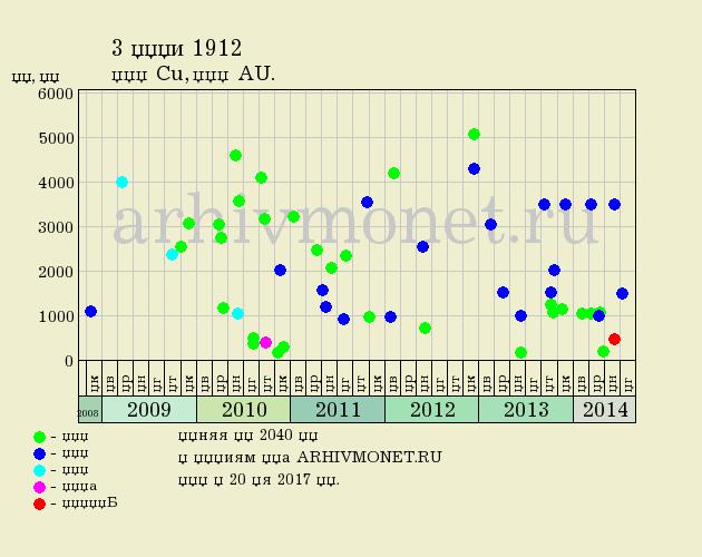 3 копейки 1912 года СПБ - цена на аукционах, качество AU (превосходное)