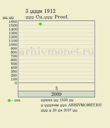 3 копейки 1912 года СПБ - цена на аукционах, качество Proof