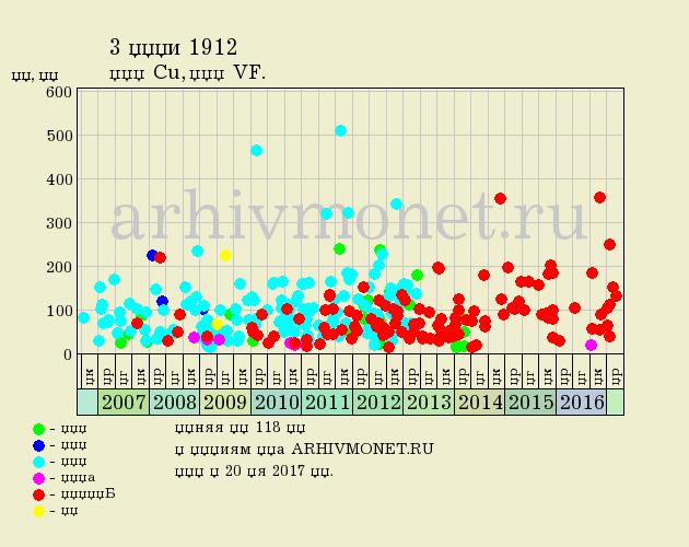 3 копейки 1912 года СПБ - цена на аукционах, качество VF (очень хорошее)