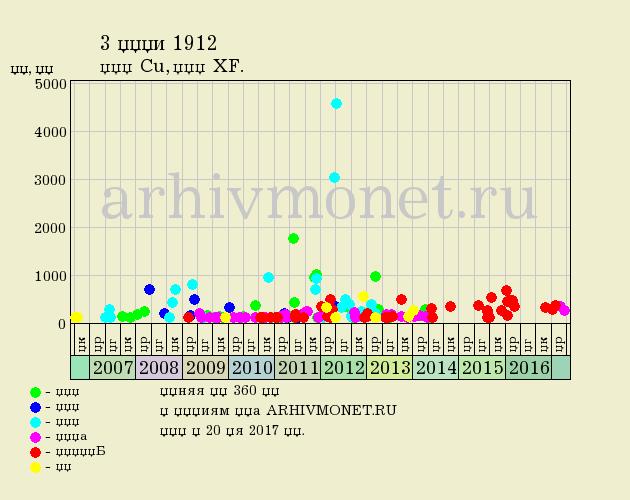 3 копейки 1912 года СПБ - цена на аукционах, качество XF (отличное)