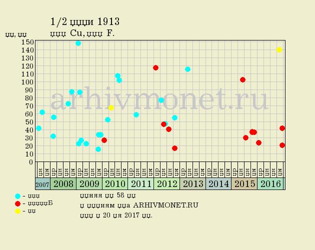 1/2 копейки 1913 года СПБ - цена на аукционах, качество F (хорошее)