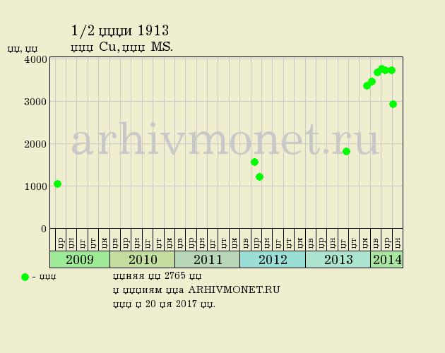 1/2 копейки 1913 года СПБ - цена на аукционах, качество MS