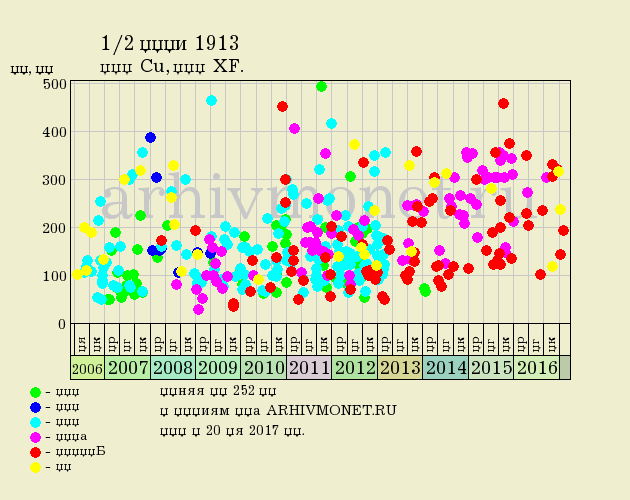1/2 копейки 1913 года СПБ - цена на аукционах, качество XF (отличное)