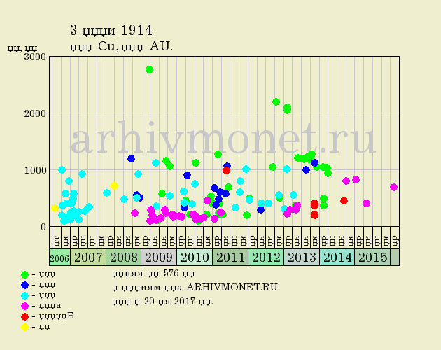 3 копейки 1914 года СПБ - цена на аукционах, качество AU (превосходное)