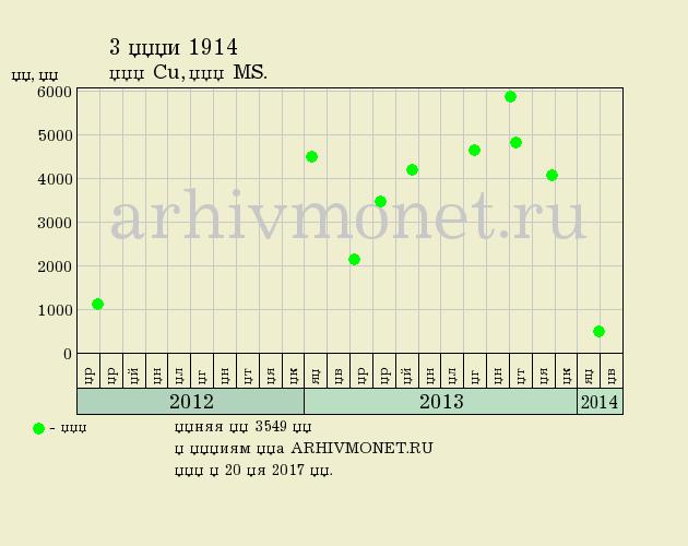 3 копейки 1914 года СПБ - цена на аукционах, качество MS